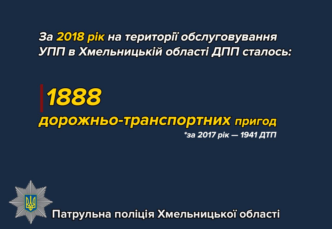 Статистика ДТП за 2018 рік: кількість аварій зменшується