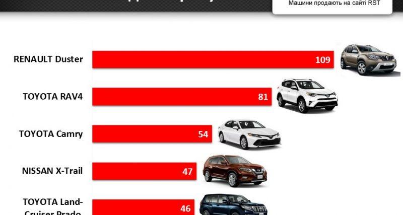 За рік хмельничани витратили на покупку нових авто $46 млн