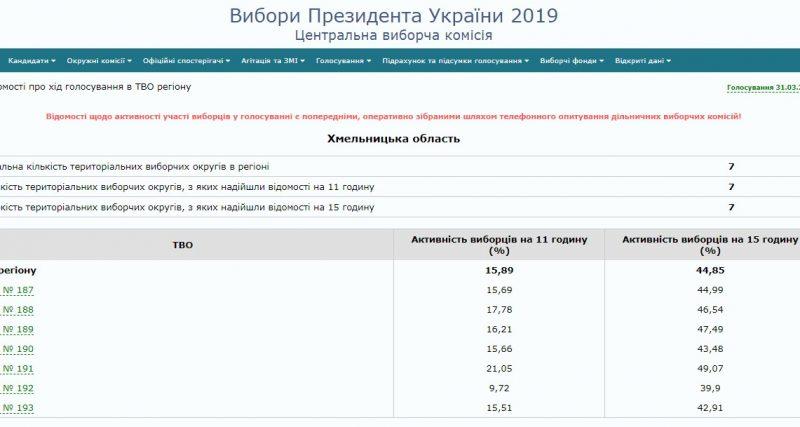 Вибори на Хмельниччині: 44,85% подолян вже проголосувало