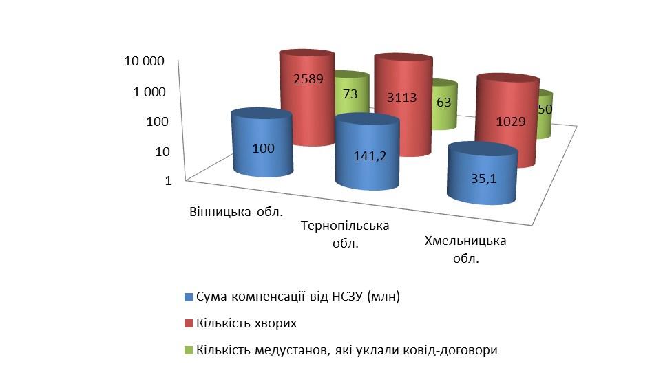 """""""РозCORONовані закупівлі"""": скільки коштувало лікування ковід-пацієнтів на Вінниччині, Тернопільщині та Хмельниччині"""