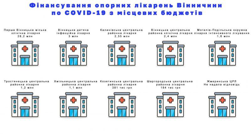 """""""РозCORONовані закупівлі"""": вінницька влада підтримувала фінансово не всі лікарні у боротьбі з коронавірусом"""