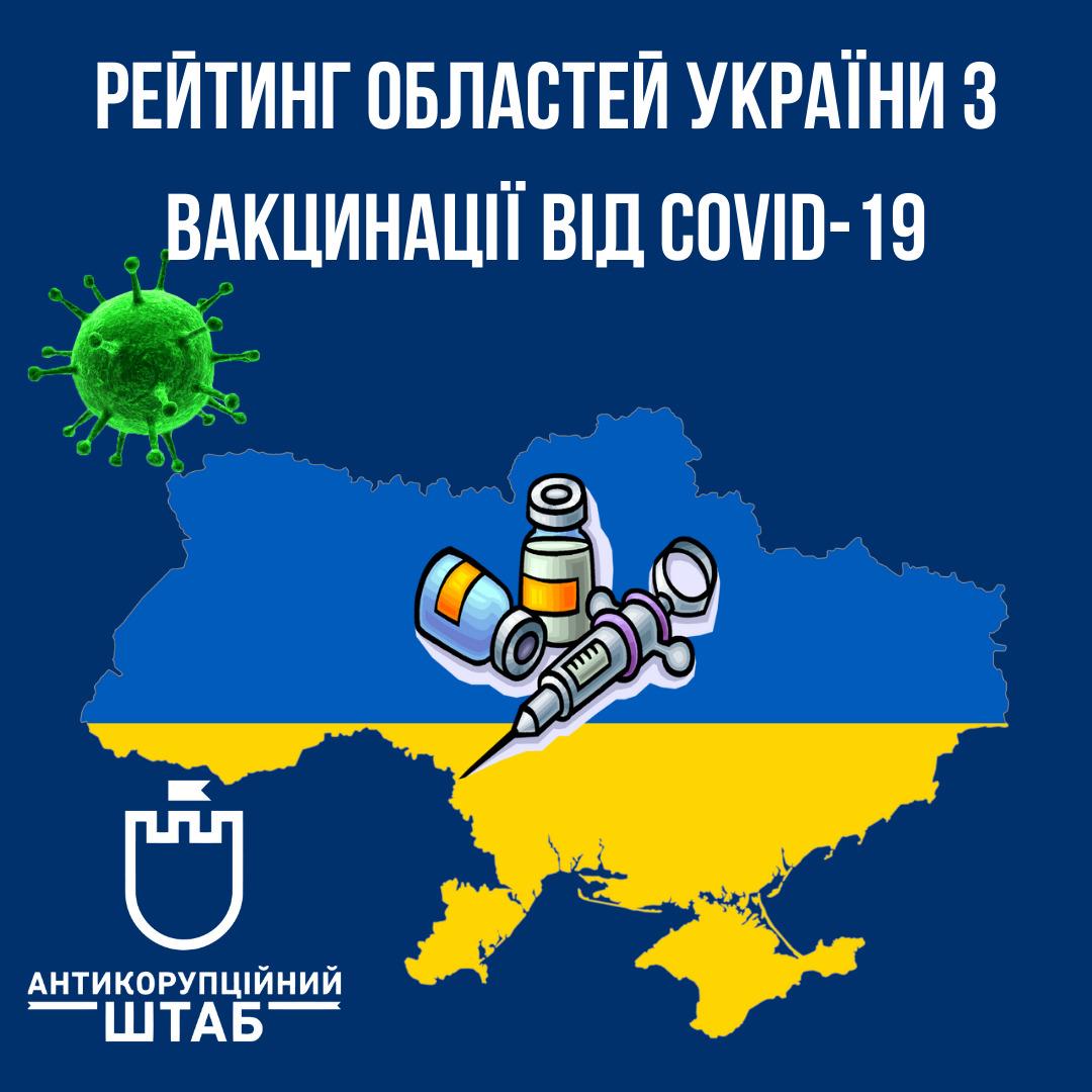 Хмельниччина увійшла в першу десятку областей за кількістю вакцинованих від COVID-19